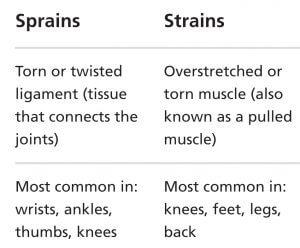 sprains strains